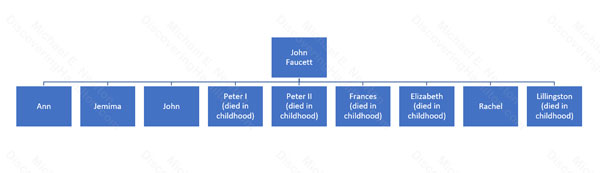 John Faucett and his children family tree