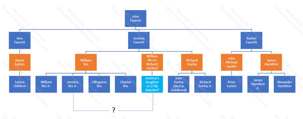Family tree of John Faucett, his three surviving daughters, and their children